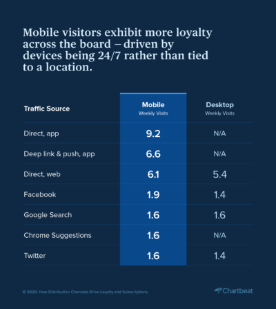 mobile visitor behavior loyalty